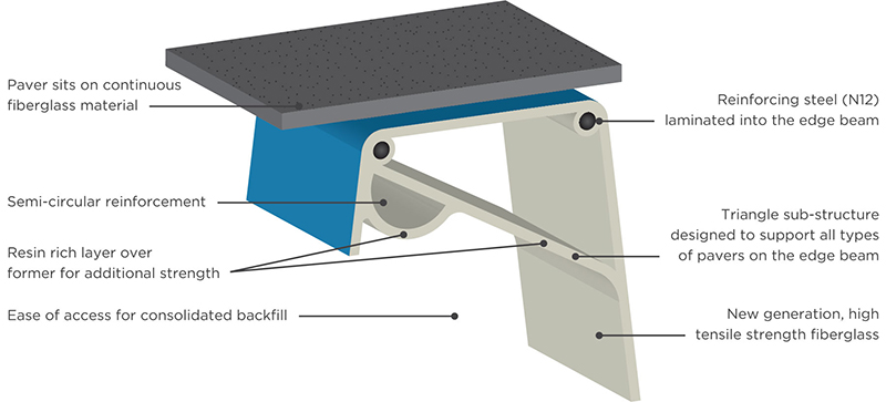 pool edge beam
